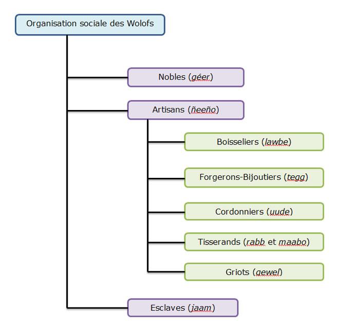 Organisation sociale des Wolofs