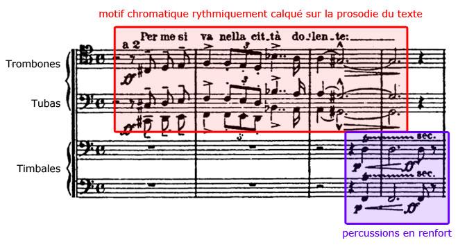 Thème chromatique de l'Inferno de la Dante-Symphonie