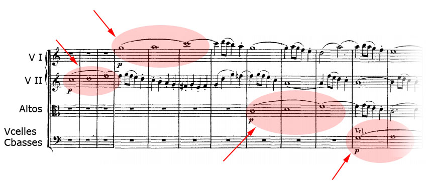 Entrées successives des instruments dans le quatrième mouvement