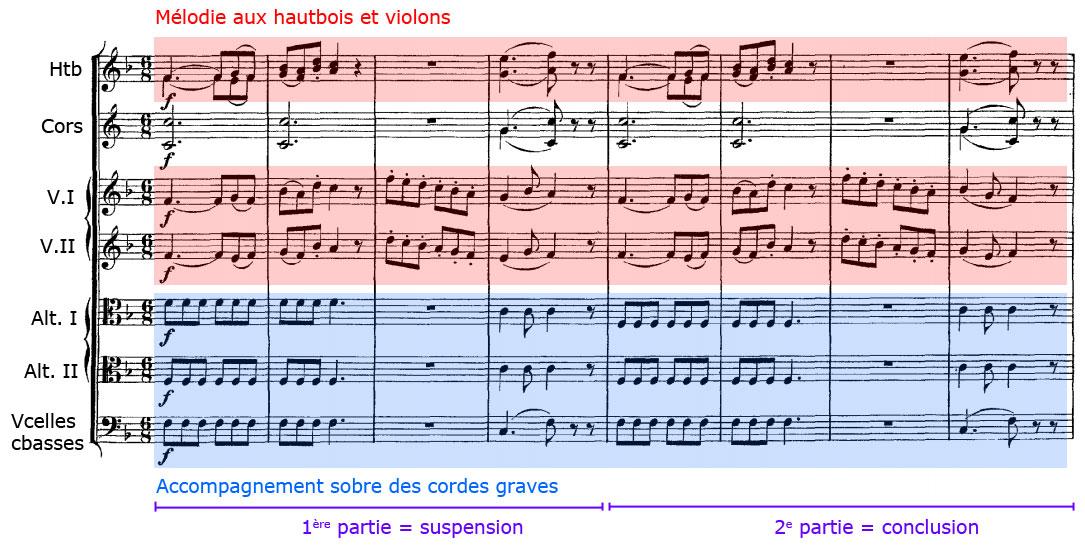 Thème du quatrième mouvement de la Symphonie n°6