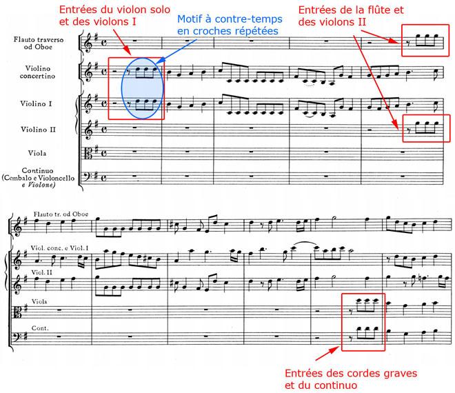 Haendel, Concerto grosso, Allegro final