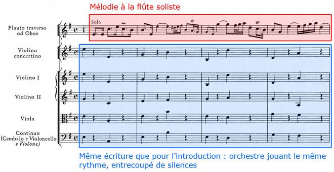 Haendel, Concerto grosso, Adagio