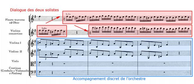 Haendel, Concerto grosso, Allegro