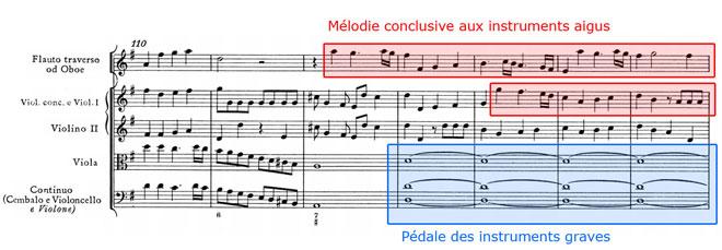 Haendel, Concerto grosso, pédale de l'Allegro final