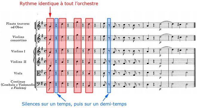 Haendel, Concerto grosso, Largo e staccato