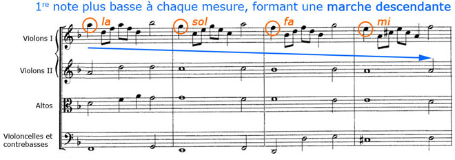Purcell, Rondeau, refrain, partie 2