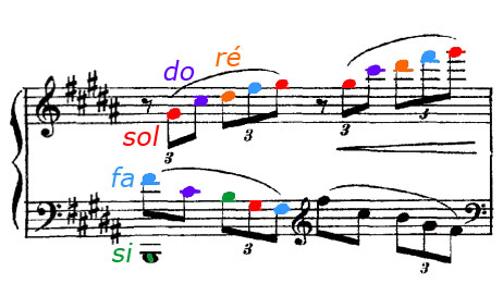 Partition Estampes, Claude Debussy, harmonisation