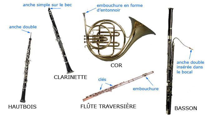 Les instruments du quintette à vent
