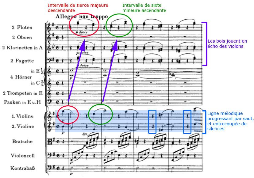 Partition Symphonie n° 4, Johannes Brahms, les deux intervalles
