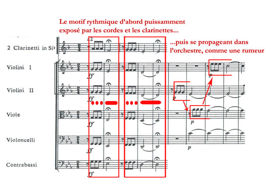Le premier thème de la Symphonie n° 5 de Ludwig Van Beethoven