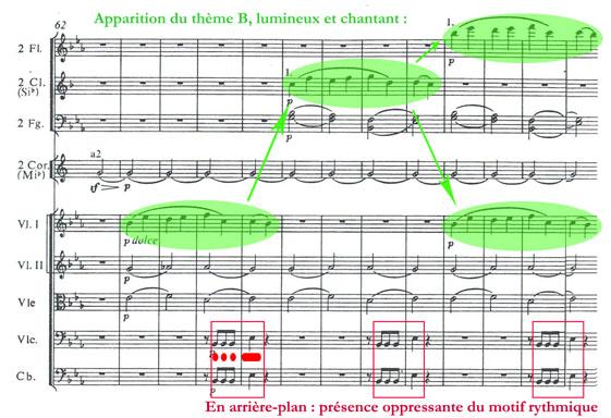 Le second thème de la Symphonie n° 5 de Ludwig Van Beethoven
