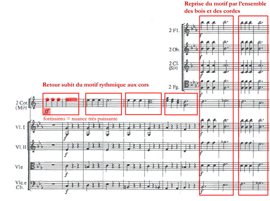 Le troisième mouvement, (motif rythmique) de la Symphonie n° 5 de Ludwig Van Beethoven