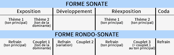 Comparaison entre la forme sonate et la forme rondo-sonate