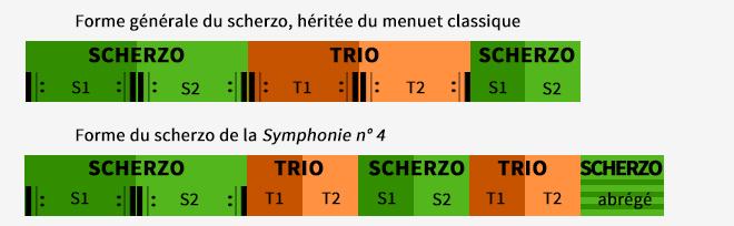 Comparaison entre le scherzo habituel et le scherzo de la Symphonie n°4