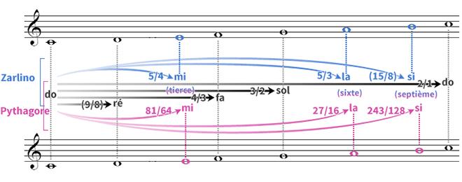Comparaison des gammes de Pythagore et de Zarlino