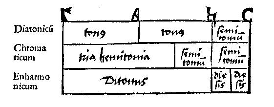 Gravure extraite de Tetrachordum musices (tractatus primus, fol. A5v) de Cochlaeus, Johannes. Thesaurus Musicarum Latinarum, Center for the History of Music Theory and Literature, Indiana / CC 4.0