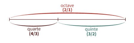 Octave constituée d'une quarte et d'une quinte