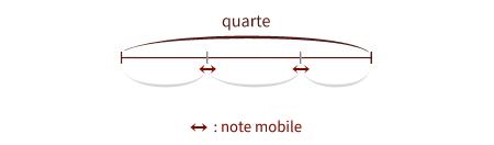 représentation de la quarte et des points mobiles