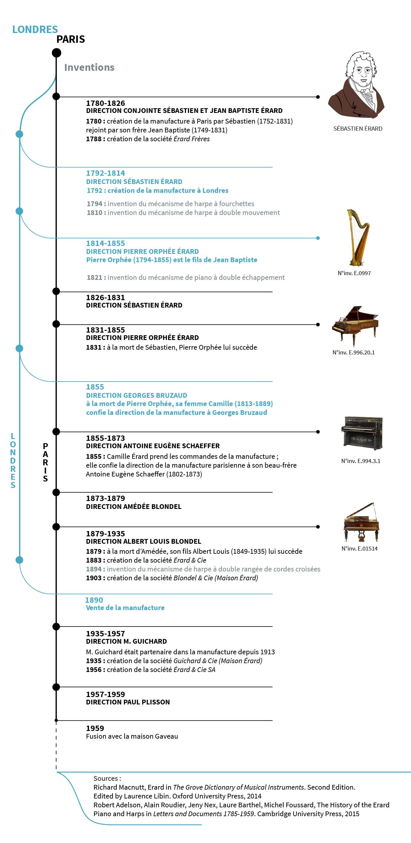 Chronologie de la maison Erard