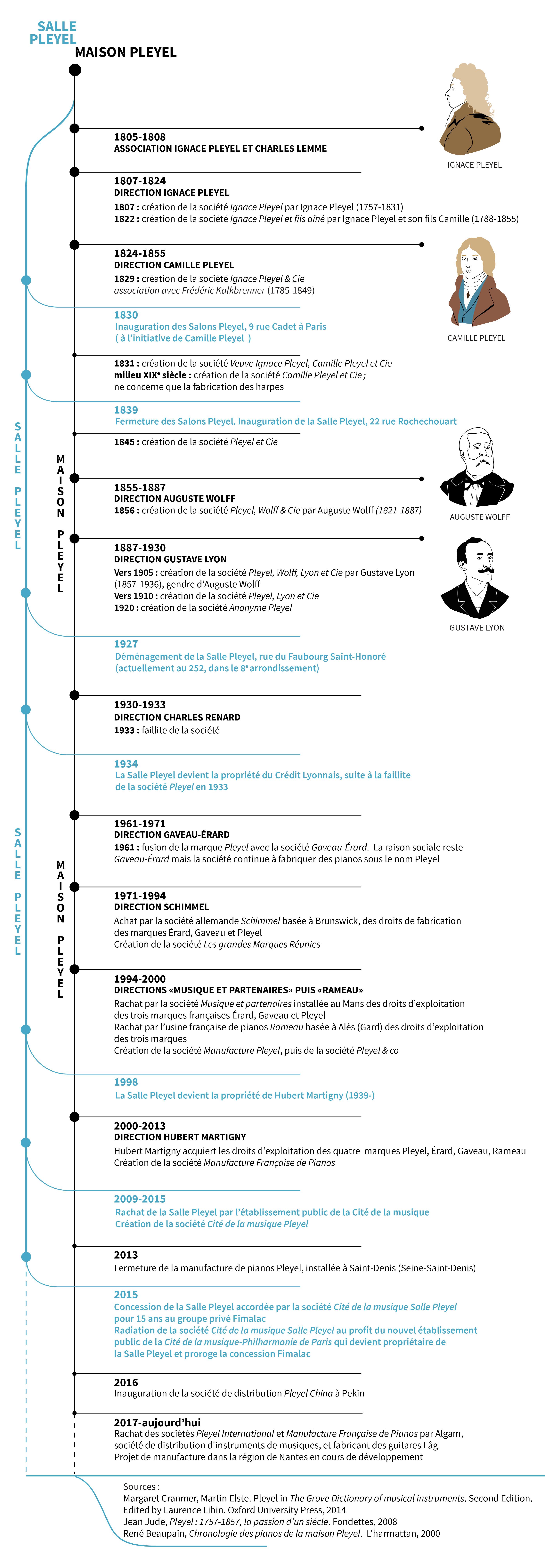 Chronologie de la maison Pleyel