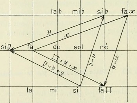 Essai sur la gamme (1906) de Maurice Gandillot, Crédits Gauthier-Villars (Paris), archive.org
