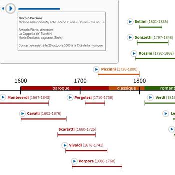 Chronologie de l'opéra italien