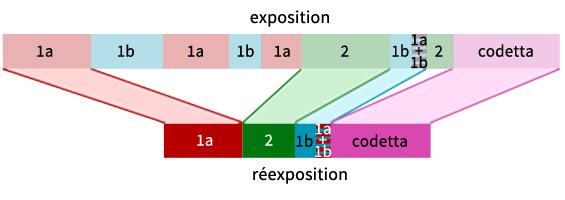 Comparaison entre l'exposition et la réexposition de l'Allegro